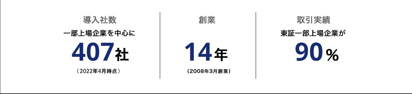 導入社数は一部上場企業を中心に233社、創業12年、取引実績は東証一部上場企業が90%を超える実績があります