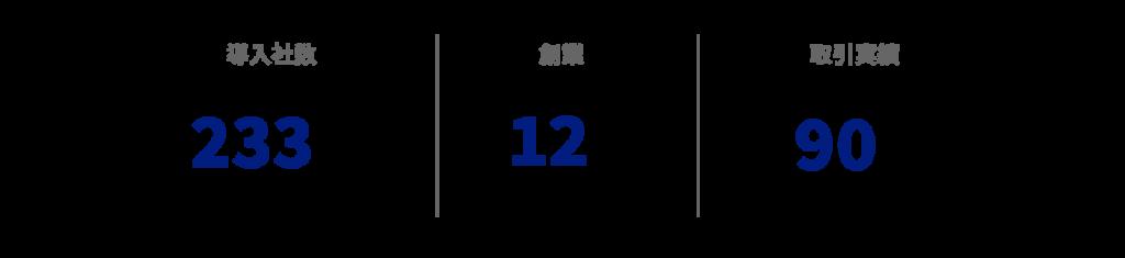導入社数 一部上場企業を中心に233社、創業12年、取引実績一部上場企業が90%