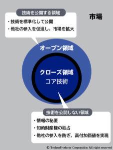 図. オープンクローズ戦略の概念図
