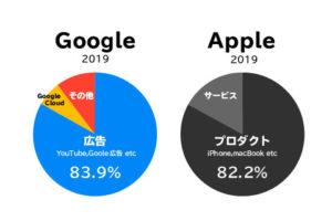 グーグルとアップルの収益の差