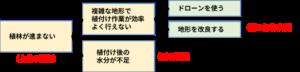 ロジックツリーによる課題解決の整理の例