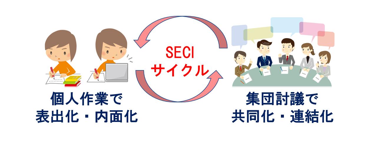 企業内発明塾™におけるSECIサイクルのイメージ