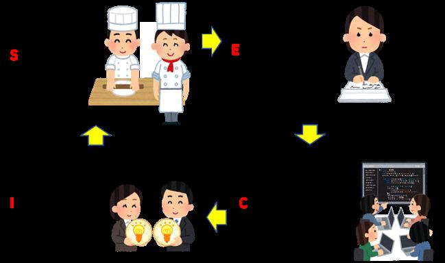 開発におけるSECIサイクルのイメージ図