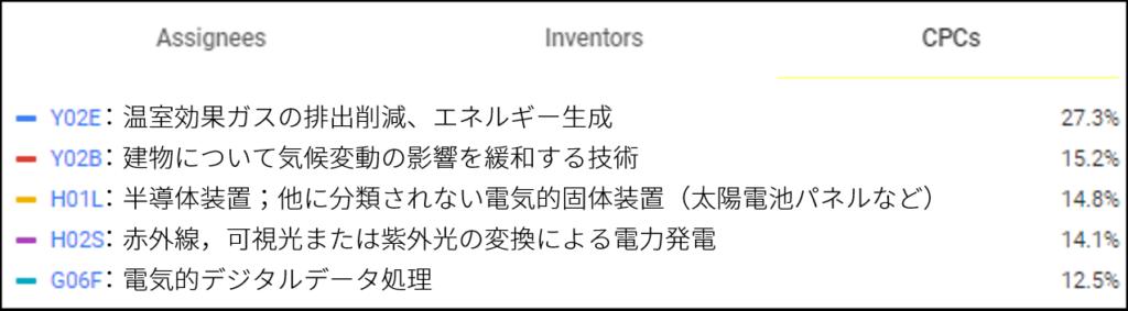 テスラが特許出願を行う技術分野のトップ5(Google Patentsの検索結果に追記)