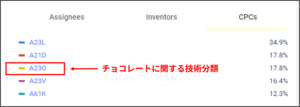 Google Patentsの技術分類