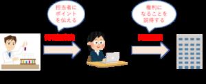 特許出願プロセスにおける発明提案書の役割