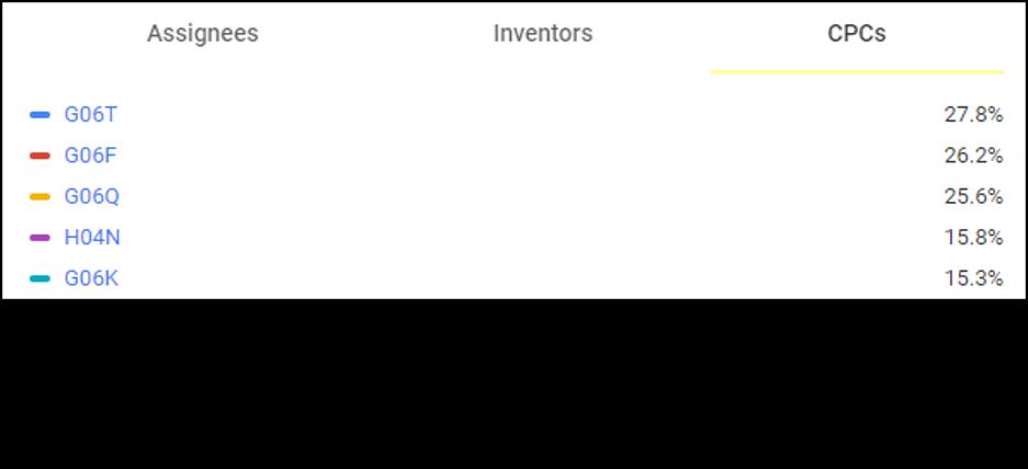 オプティムの特許出願の技術分類トップ5(Google Patentsより, 2021/05/25現在)