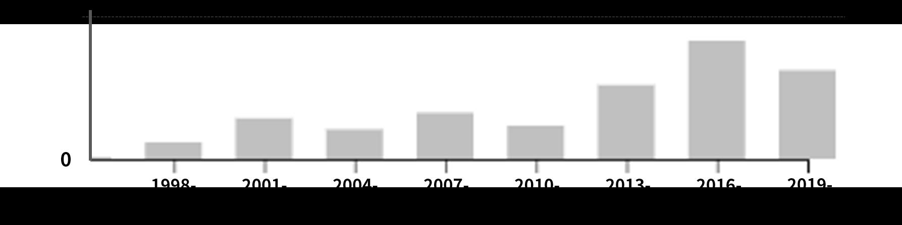バイオインフォマティクス関連CPC分類・G16BにおけるIBMの出願件数の推移