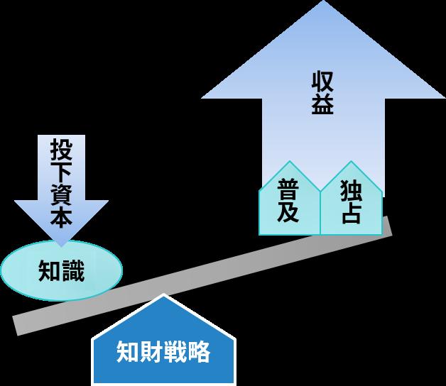 知財戦略により知識から得られる収益を最大化する(e発明塾「知財戦略(1)」より)
